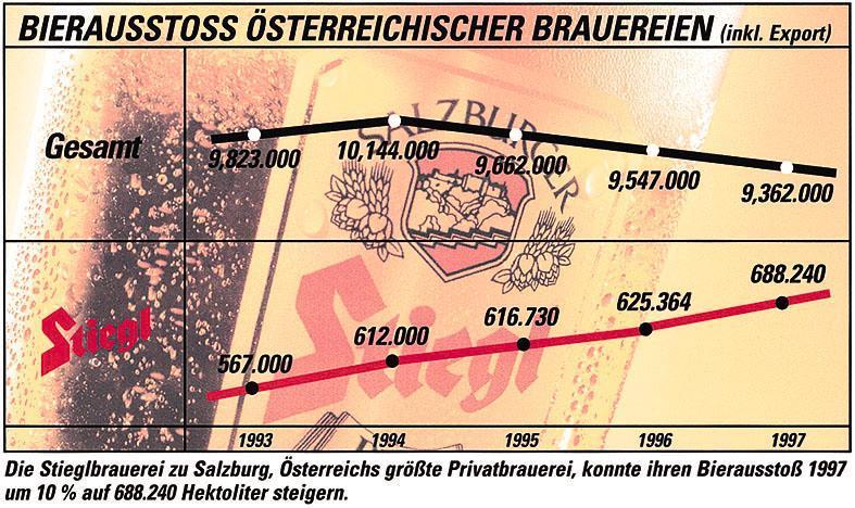 BILD ZU OTS205 VON HEUTE - Stiegl, das Salzburger Bier, konnte 1997 seinen Erfolgskurs in Richtung nationaler Marke weiter fortsetzen: Der Bierausstoß erhöhte sich 1997 um 10,05 % auf 688.240 hl. OTS-Grafik: Stiegl
