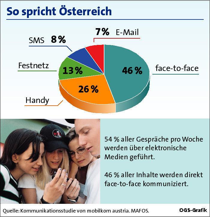 Anteil der täglichen Gespräche in Prozent, face-to-face, Handy, Festnetz, SMS und Mail - Tortengrafik GRAFIK 0041-0311C-mobilkom.fh8