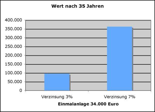 Grafik 2: Der Unterschied zwischen einer drei- und siebenprozentigen Verzinsung entspricht dem Wert eines kleinen Einfamilienhauses.