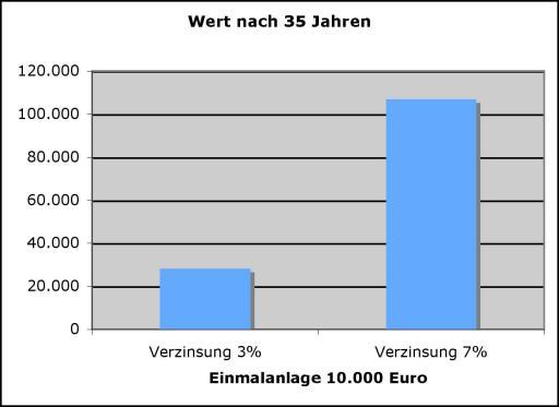 Grafik 1: 10.000 Euro zu 7 Prozent verzinst bringen nach 35 Jahren  106.766 Euro.