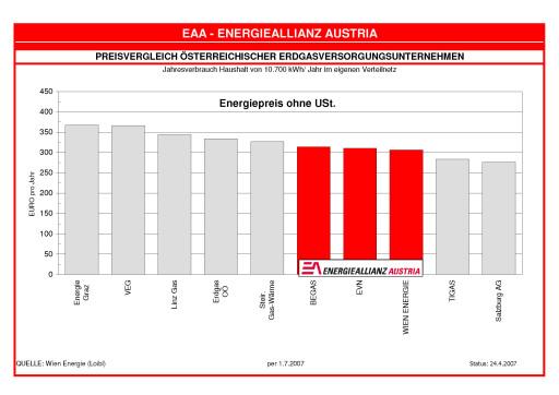 Preisvergleich österreichischer Erdgasversorgungsunternehmen