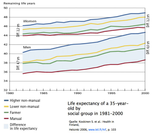 Life expectancy of a 35-year-old by social group in 1981-2000, (Lebenserwartung 35-Jähriger nach Ssozialen Gruppen 1981-2000)
