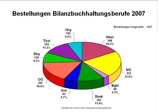 Aufstellung nach Bundesländern der 2007 bestellten Bilanzbuchhaltungsberufe