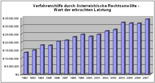 Verfahrenshilfe durch österreichische Rechtsanwälte - Wert der erbrachten Leistung (Grafik)