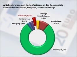 Mietervereinigungs Präsident Niedermühlbichler Zu Kategoriemieten