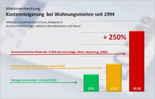 Mietzinsentwicklung: Kostensteigerung bei Wohnungsmieten seit 1994