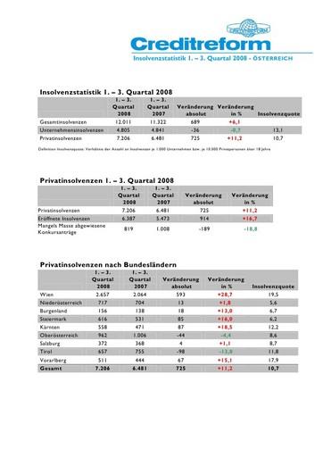 Creditreform Firmeninsolvenzstatistik 1.-3. Quartal 2008: Die Zahl der eröffneten Firmeninsolvenzen steigt um 5,9%