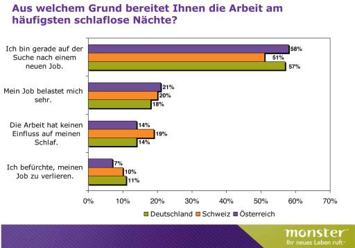 Die Österreicher belastet vorwiegend die Suche nach einem neuen Job