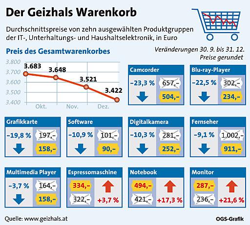 Der Preis des Geizhals-Warenkorbs, der die Durchschnittspreise von zehn ausgewählten Produktgruppen der IT-, Unterhaltungs- und Haushaltselektronik abbildet, ging im vierten Quartal 2009 um 7,1% zurück.