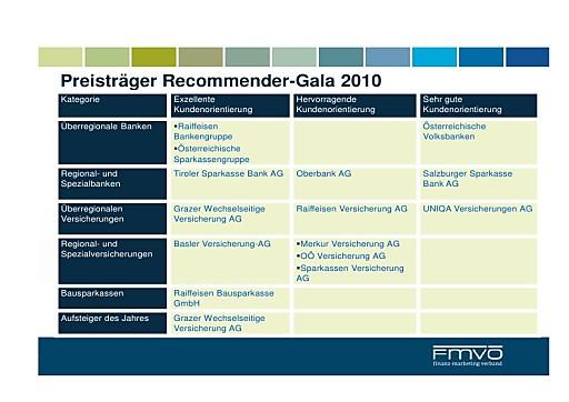 Recommender-Award  2010: Weiterempfehlungsrate wieder deutlich gestiegen!