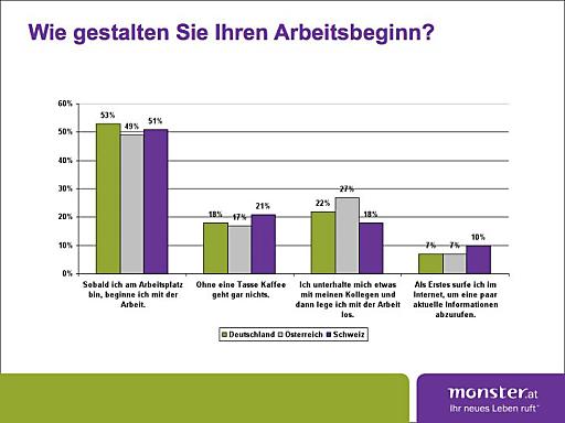 Monster-Umfrage zeigt: 49 Prozent aller österreichischen Umfrage-Teilnehmer beginnen ihren Arbeitstag ohne Rituale. Grafik D/A/CH local poll Arbeitsbeginn.