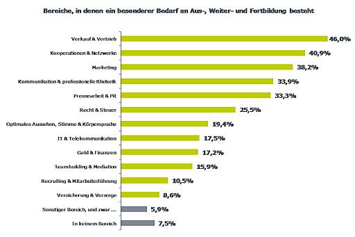 553 TeilnehmerInnen bei 4. Konjunkturbarometer-Umfrage