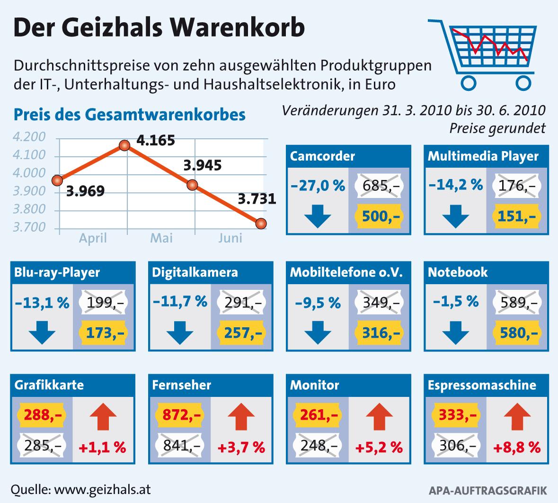 geizhals warenkorb elektronikpreise purzeln im zweiten  geizhals warenkorb elektronikpreise purzeln im zweiten quartal #1