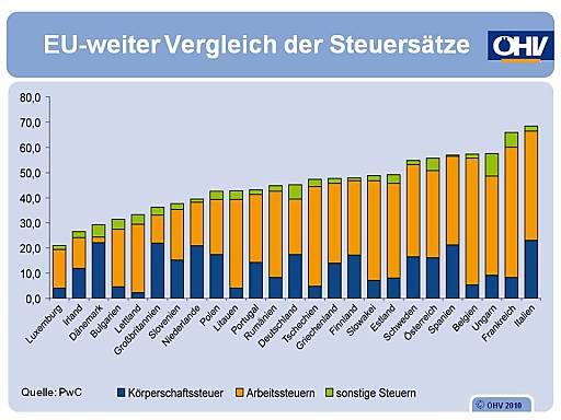 Übersicht Steuersätze. In fast allen Ländern der Welt wir eine Umsatzsteuer oder auch Mehrwertsteuer erhoben. Die Steuersätze variieren dabei von Land zu Land und liegen zwischen 4% und 27%.