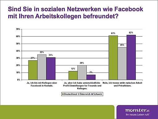Grafik D/A/CH local poll Netzwerke