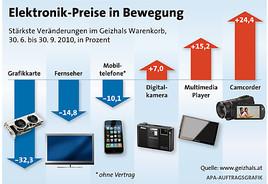 geizhals warenkorb elektronikpreise gehen weiter zurück  geizhals warenkorb elektronikpreise purzeln im zweiten quartal #2