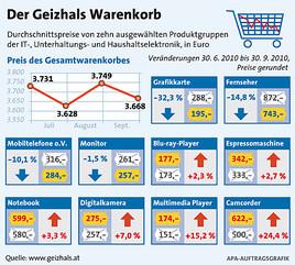 Geizhals Warenkorb Elektronikpreise Gehen Weiter Zurück Geizhals