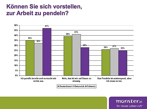 Grafik D/A/CH local poll Pendeln