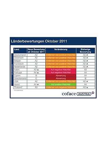 Coface: Bewertung von Länderrisiken - Verschlechterung in Europa und den USA