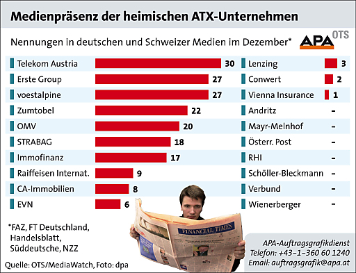 """Die APA-Töchter APA-OTS und MediaWatch analysieren im Service """"Medien-ATX"""" monatlich die Präsenz der ATX-Unternehmen in den führenden Wirtschaftstageszeitungen Deutschlands und der Schweiz. Im aktuellen Untersuchungszeitraum ist die Telekom Austria AG mit 30 Nennungen auf Rang eins im Präsenzranking der ATX-Unternehmen. Auf Rang zwei positionieren sich ex aequo die Erste Bank der österr. Spk. AG und die voestalpine AG mit jeweils 27 Nennungen."""