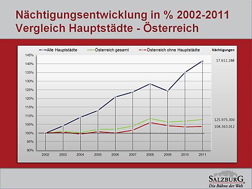 Nächtigungsentwicklung in % 2002-2011: Vergleich Hauptstädte - Österreich.