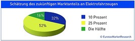 Fotograf: EurotaxMarketResearch, Fotocredit: EurotaxMarketResearch
