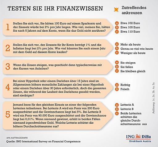 Der Test - die fünf Fragen zum Finanzwissen Der Test erfolgte dabei über eine Online-Umfrage. Die fünf Testfragen sind international standardisiert.