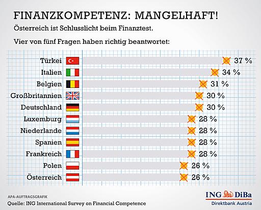 Die ING International Survey (IIS) on Financial Competence testete im Frühjahr 2012 über 11.000 Menschen in elf europäischen Ländern und fragte ihr Wissen zu den Themen Sparen, Kredit und Inflation ab. Insgesamt fünf Fragen unterschiedlichen Schwierigkeitsgrades wurden gestellt.