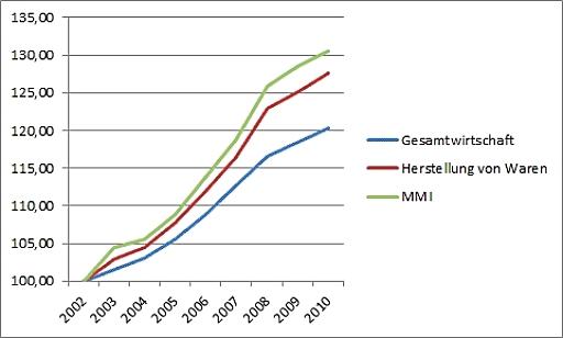 Bruttolohnentwicklung in Österreich. Seit dem Jahr 2002 sind die Bruttolöhne pro Kopf in der MMI um rund 10 Prozentpunkte stärker gestiegen als im Durchschnitt der österreichischen Gesamtwirtschaft.