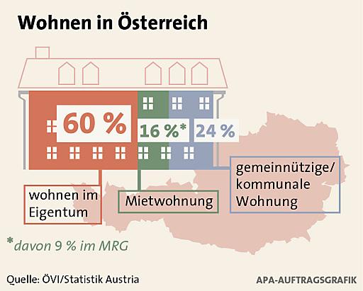 """""""Plattform Immobilienwirtschaft"""" warnt vor Schnellschüssen und kurzfristiger Anlassgesetzgebung im Mietrecht -Ziel muss Entwicklung eines modernen Wohnrechts in nächster Legislaturperiode sein"""