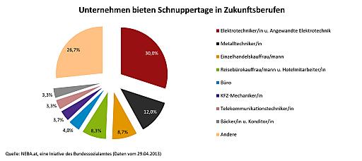 Bereits 400 Schnupperangebote des NEBA-Netzwerks http://www.neba.at in 12 Wachstumsbrachen für Jugendliche mit Benachteiligungen in ganz Österreich, noch vor offiziellem Start der einmaligen Arbeitsmarktinitiative