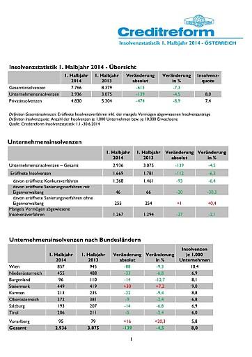Creditreform PRIVATINSOLVENZSTATISTIK 1. Halbjahr 2014: 40 Insolvenzen pro Werktag