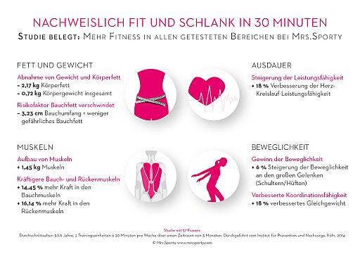 Fett abbauen und Muskeln aufbauen, schlanker, leistungsfähiger und beweglicher werden - diese Ziele erreichen Frauen mit Mrs.Sporty innerhalb von drei Monaten. Das belegt eine aktuelle Studie des Instituts für Prävention und Nachsorge (IPN) in Köln. Weitere positive gesundheitliche Folgen: Die Gefahr von Herz-Kreislauf- und Stoffwechselerkrankungen sinkt, weil das risikoreiche Bauchfett schmilzt. Rücken- und Gelenkprobleme werden durch den Aufbau von Muskeln reduziert.