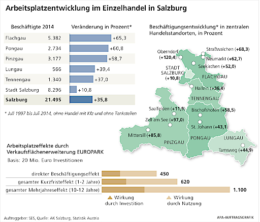 Grafik Arbeitsmarktentwicklung