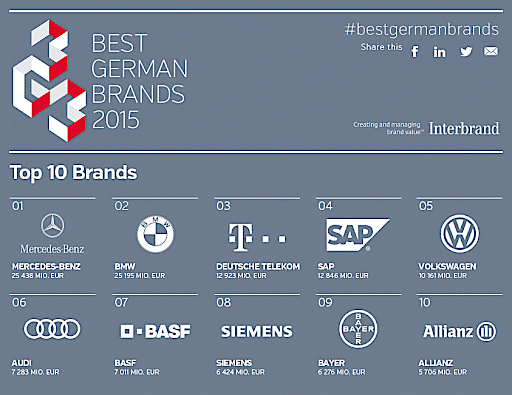 marketing strategies of major german brands In direct marketing efforts than little-known brands direct marketing,  as supplanting traditional marketing strategies and is a major component of.
