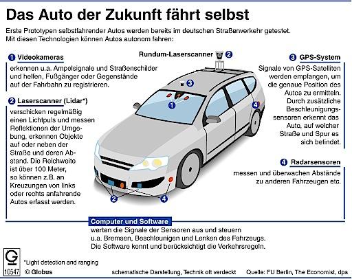 Um ein Auto autonom fahren lassen zu können, braucht es eine Vielzahl an Sensoren und Kameras. Diese erfassen ständig die Umgebung des Fahrzeugs und erkennen unter anderem Ampelsignale und Verkehrsschilder, aber auch Fußgänger oder Gegenstände auf der Fahrbahn.