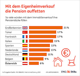 Kein Thema In österreich Mit Dem Eigenheimverkauf Die Pension