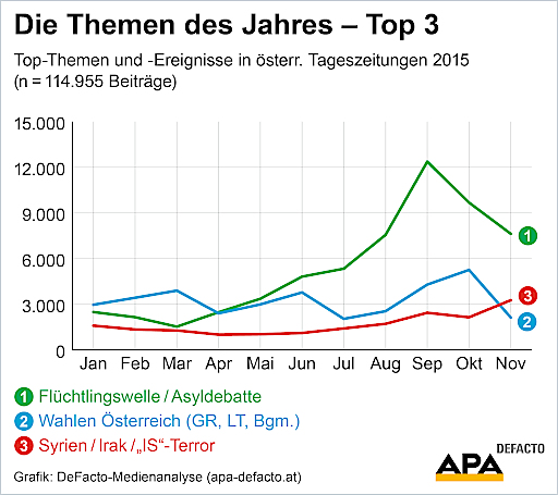 Die Themen des Jahres – Top 3: Top-Themen und -Ereignisse in österr. Tageszeitungen 2015 (n = 114.955 Beiträge)