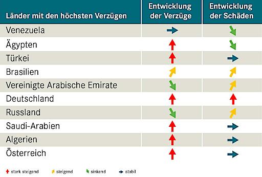 Exportländer im Vergleich – wo die Zahlung am häufigsten ausbleibt.