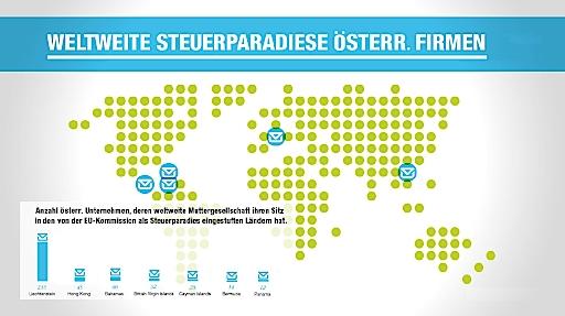 Steuerparadiese Österreich