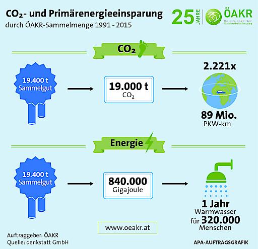 Einsparungen CO2 und Energie durch ÖAKR