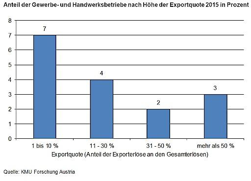 Anteil der Gewerbe- und Handwerksbetriebe nach Höhe der Exportquote 2015 in Prozent