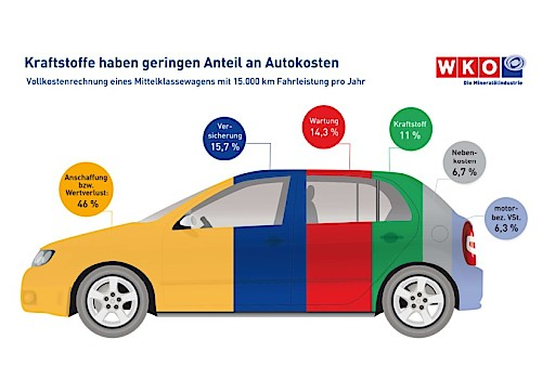 Mineralölindustrie: Kraftstoffe haben geringen Anteil an Autokosten