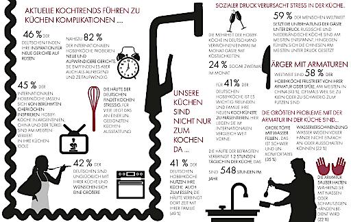 """Reisen um die Welt inspiriert Hobbyköche / Internationale Hansgrohe Studie rund ums Kochen: 82 Prozent der Deutschen trauen sich heutzutage schwierigere Gerichte beim Kochen zu / Weiterer Text über ots und www.presseportal.de/nr/60793 / Die Verwendung dieses Bildes ist für redaktionelle Zwecke honorarfrei. Veröffentlichung bitte unter Quellenangabe: """"obs/Hansgrohe SE/Burton, Samantha (LDN-GHI)"""""""