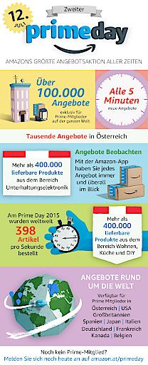 Amazon Prime Day 2016 Infografik Austria