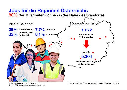 Grafik_Jobs für die Regionen