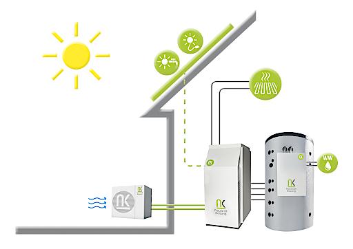So funktioniert die Heizung der Zukunft im Detail. Heizung, Warmwasser und Strom werden mittels Naturkraft erzeugt.