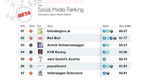 aktuelles social media ranking