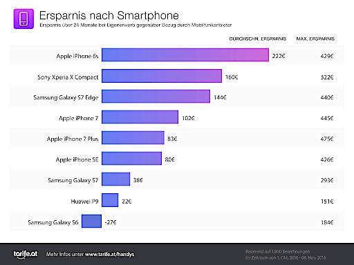 Infografik: Ersparnis nach Smartphone