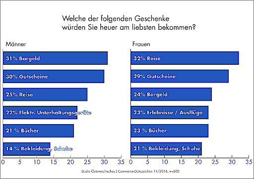 Infografik die beliebtesten Geschenke der Österreicher